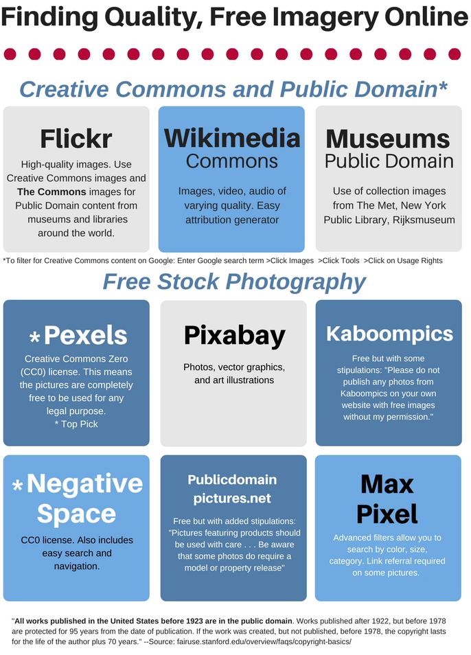 Examples of Creative Commons and free stock content, including Flickr and Wikimedia Commons